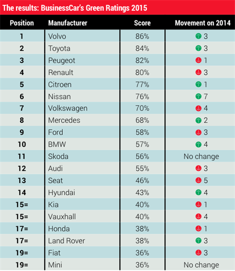 Greenest Carmakers Results 2015