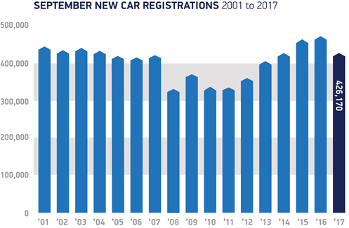 September Registrations 2001 To 2017
